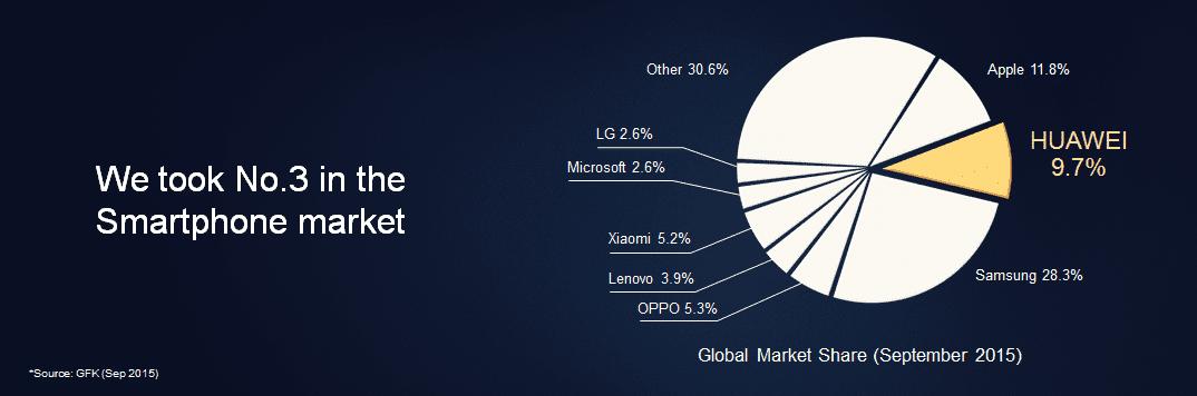 Huawei-podil-na-trhu-zari-2015