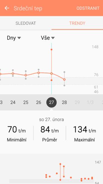 Přehled měření srdečního tepu