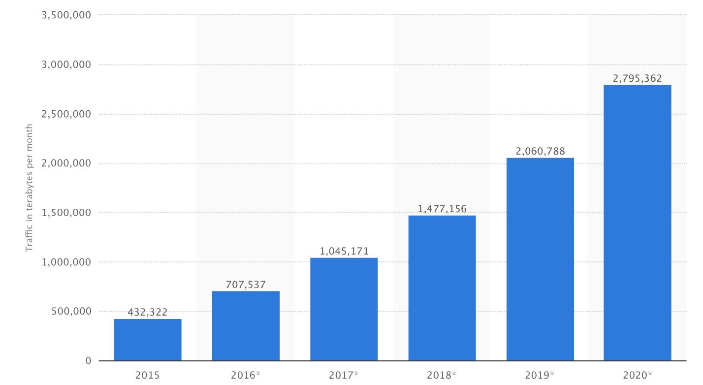 statistika-mobilni-data-statista