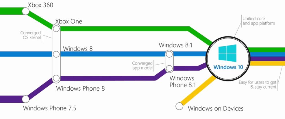 Agregace systemu Windows 10