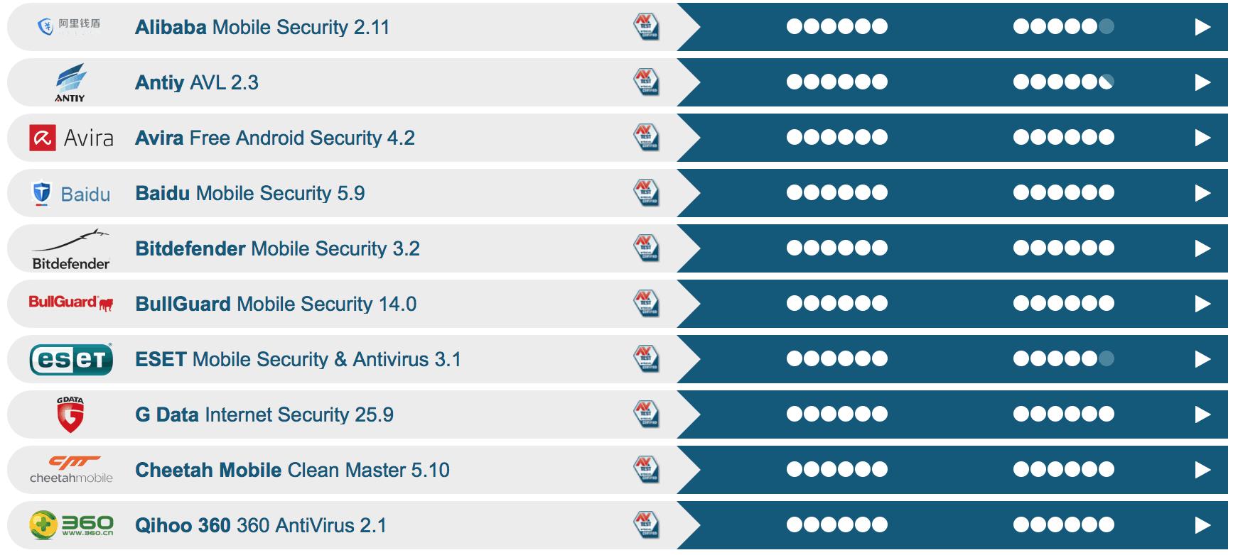 Antiviry pro Android 2015