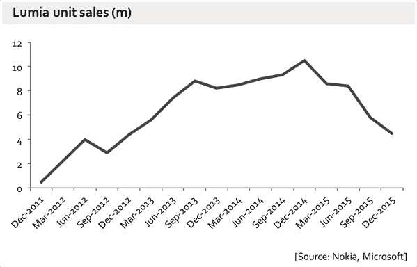 lumia_sales