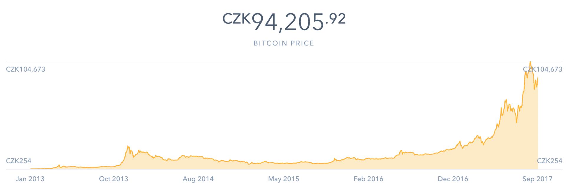Jak získat Bitcoin spolu s největší finanční bublinou světa?