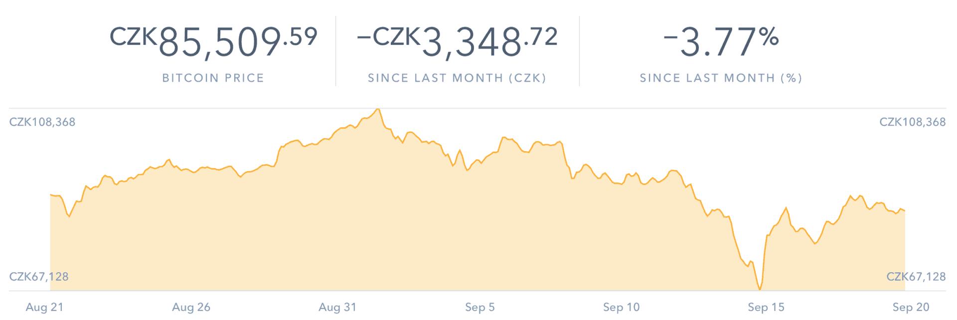Cena Bitcoinu s převodem na CZK (Datum: 20.9.2017)