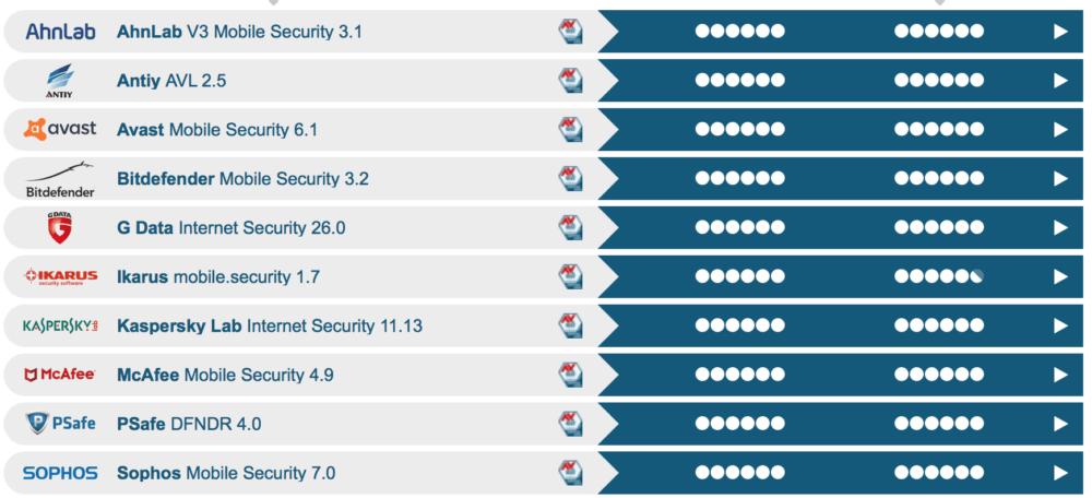 Nejlepší antiviry pro Android