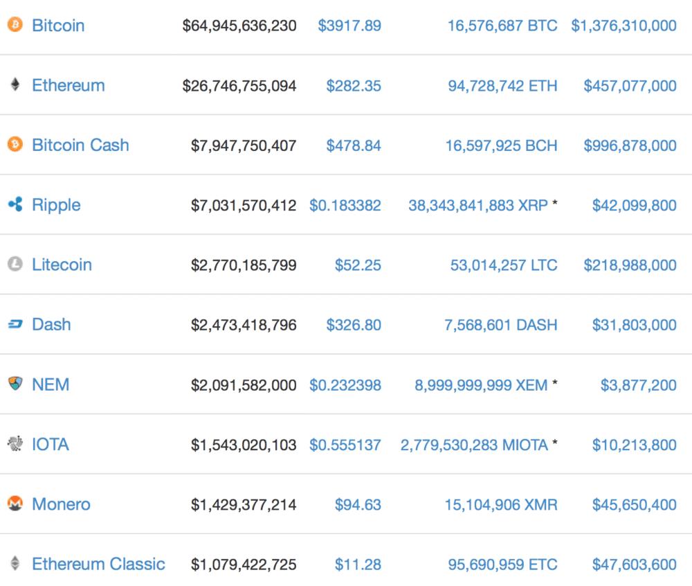 Kolik peněz leží v kryptoměnách? Podívejte se na přehlednou tabulku (Zdroj: CoinMarketCap)