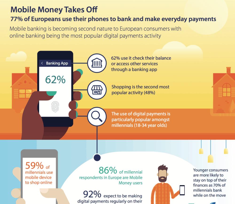67% Čechů používá své mobilní telefony k online bankovnictví: Visa