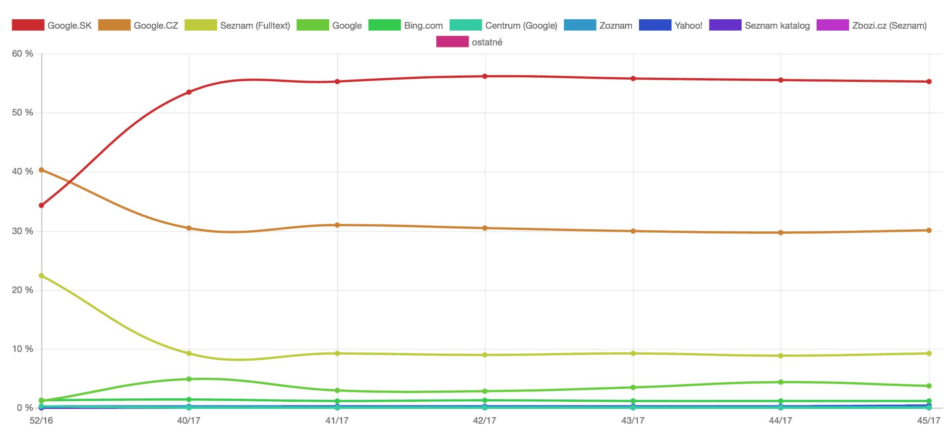 Google vs. Seznam ve vyhledávání? Kdo bude jednotka v roce 2018?