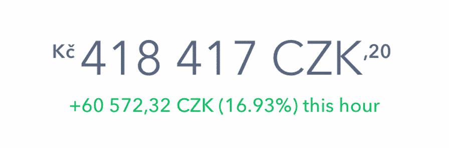 Celých virtuálních 418 000 Kč - taková padla hranice Bitcoinu na Coinbase