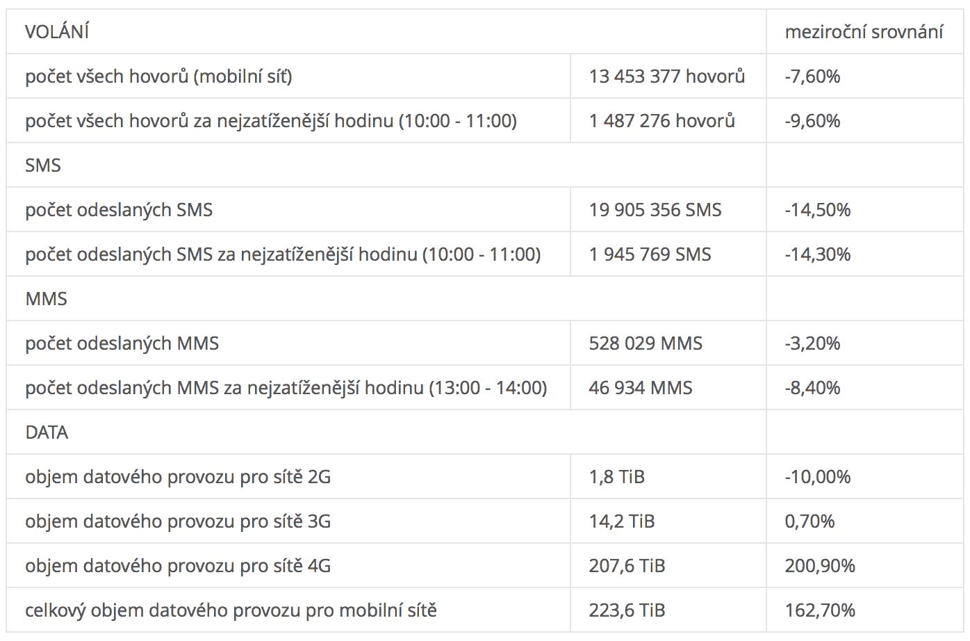 Síť 4G LTE přenesla na Štědrý den o 200 procent více dat: Operátor O2