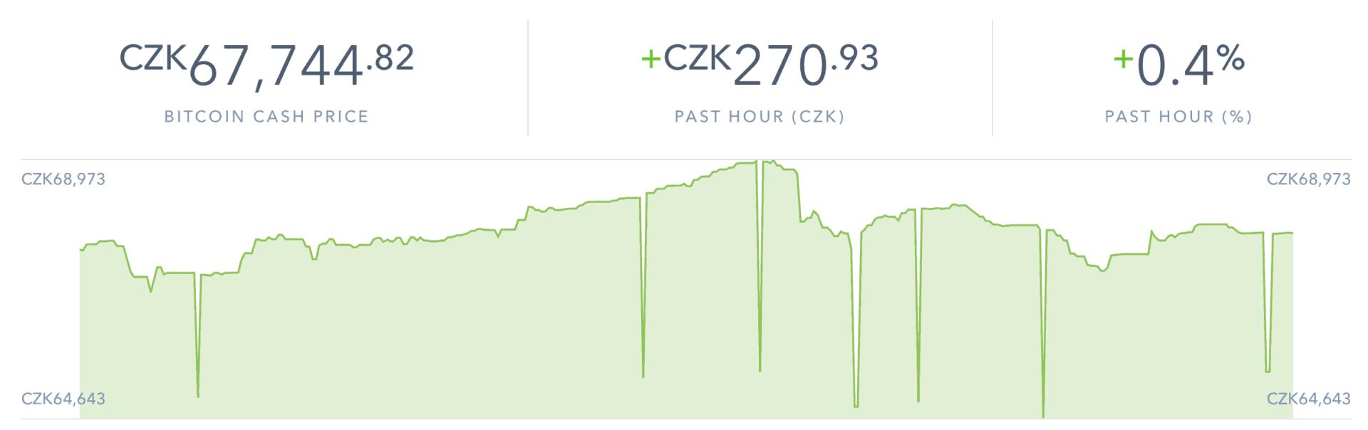 Kupuj, prodávej, odesílej a přijímej kryptoměnu Bitcoin Cash na Coinbase