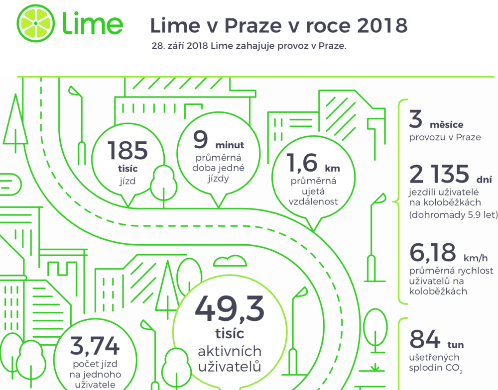 Elektrické koloběžky Lime za první tři měsíce provozu v Praze