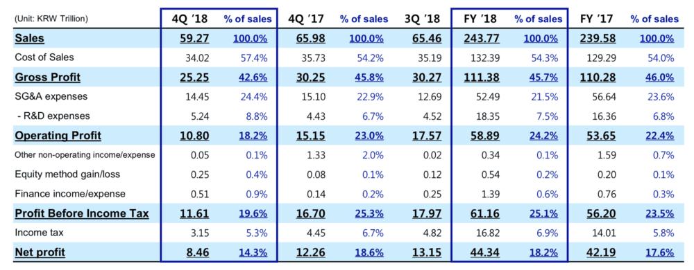 Samsung zveřejnil své hospodářské výsledky za rok 2018