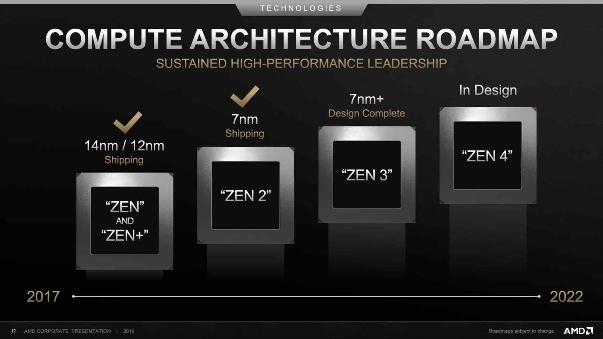Rok 2020 v podání AMD