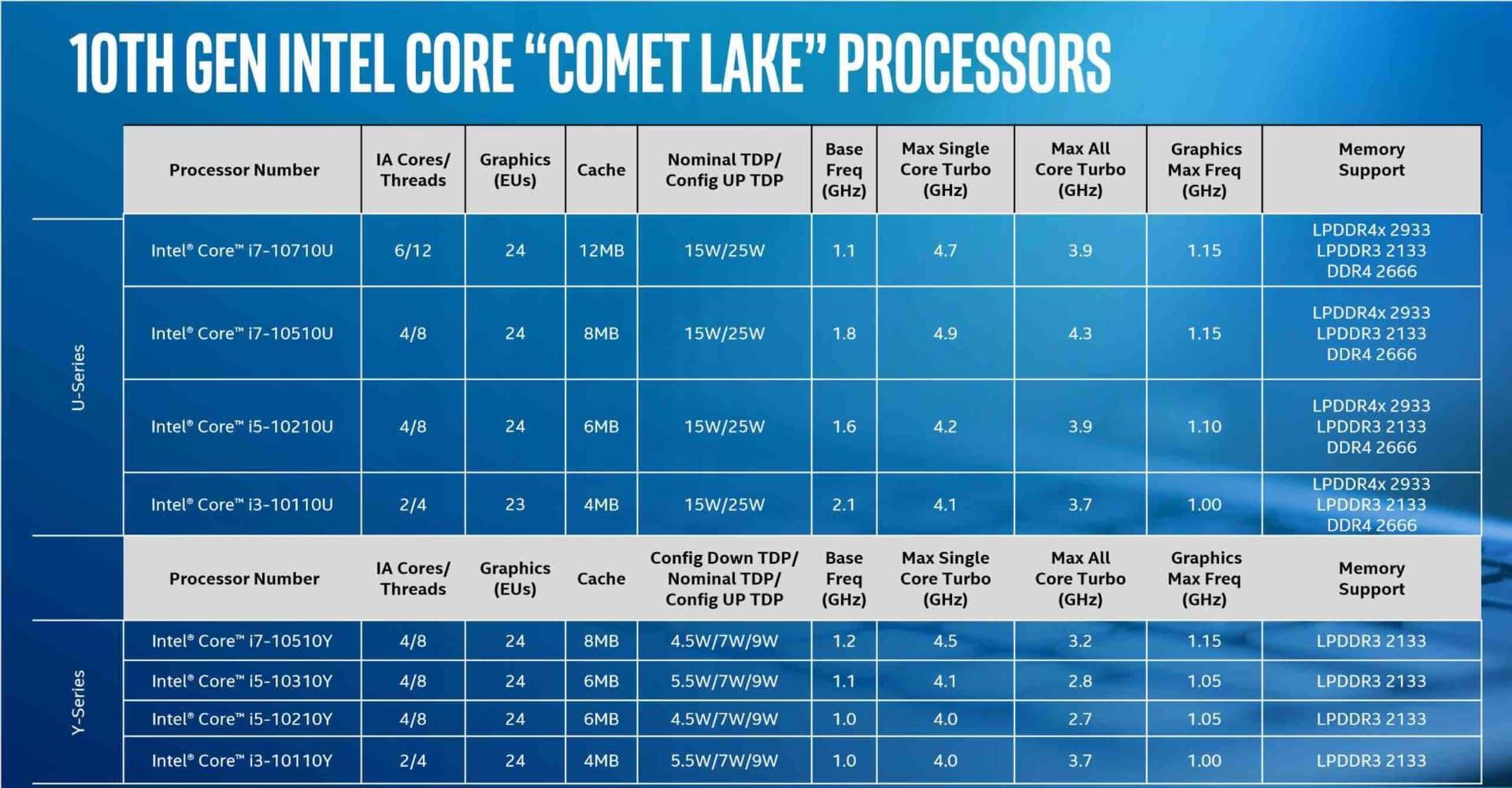 Co nového u Intelu