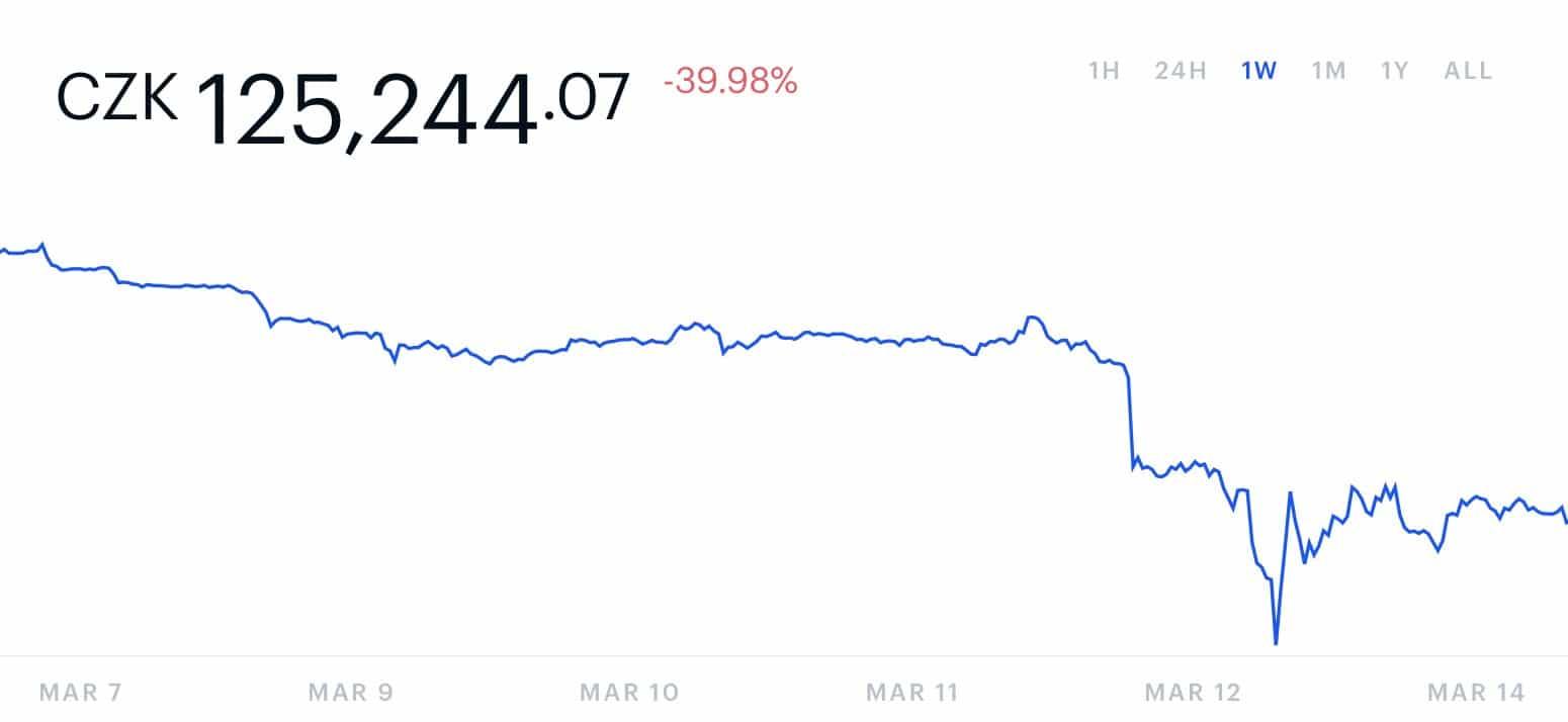 cena bitcoinu coinbase