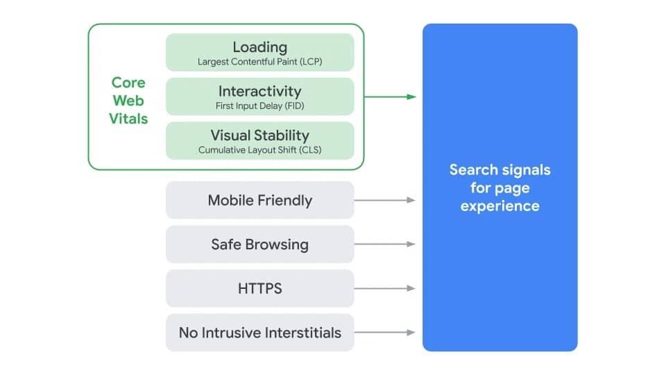 Core Web Vitals (CWV) a další signály nově v algoritmech